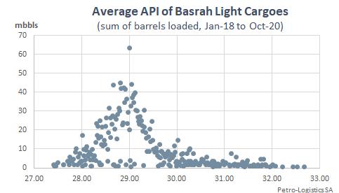 API of Basrah Light cargoes