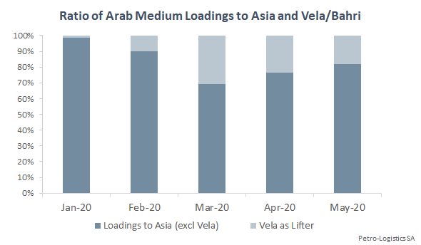 Arab Medium to Asia and Vela/Bahri