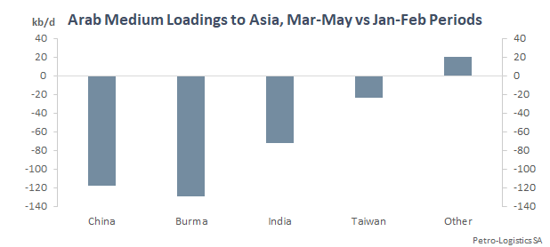 Arab Medium loadings to Asia comparison