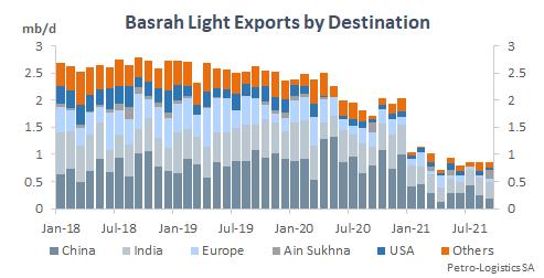 Basrah Light destinations