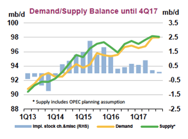Source: IEA's September2016 Oil Market Report