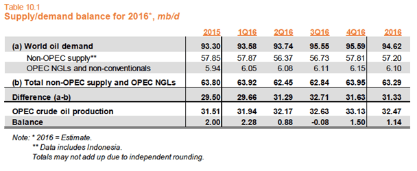 Source: OPEC's February 2017 Monthly Oil Market Report