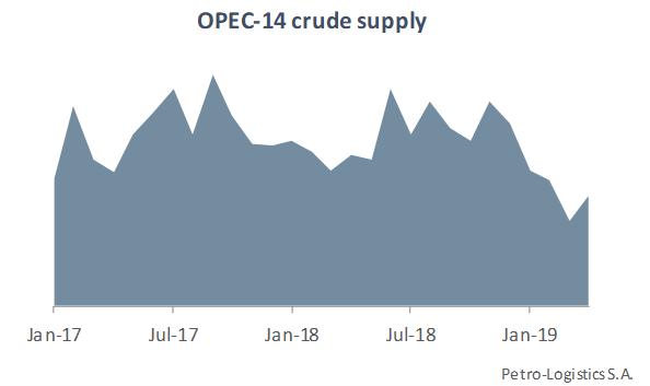 OPEC Supply