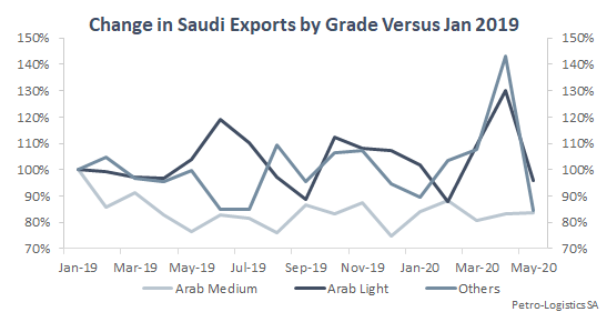 Change in Saudi exports by grade