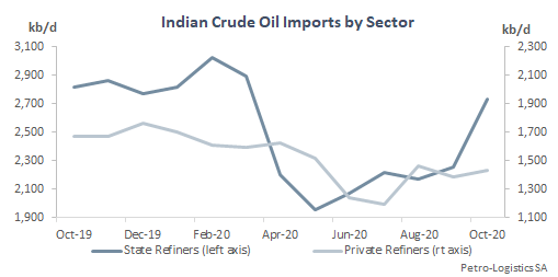 Indian crude oil imports by sector (private vs. public)