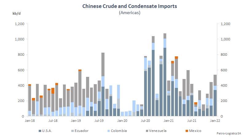 China Americas imports