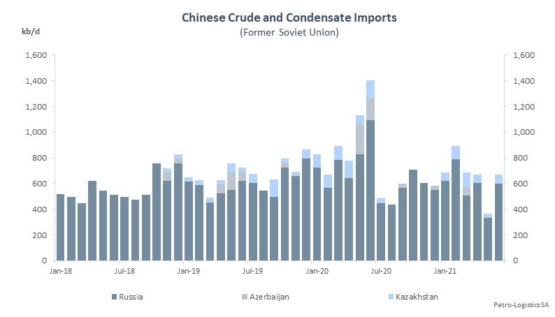 China FSU imports