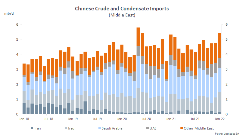 China Middle East imports