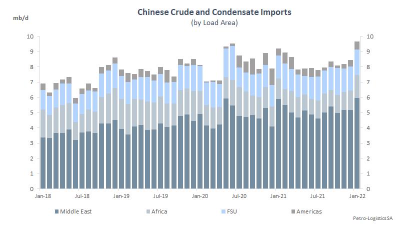 China total imports