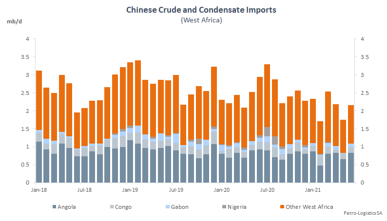 China West African imports