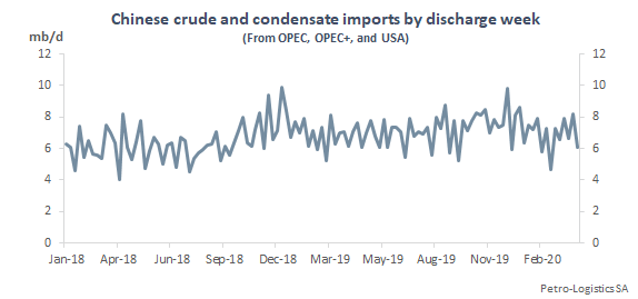 Chinese crude and condensate imports by discharge week