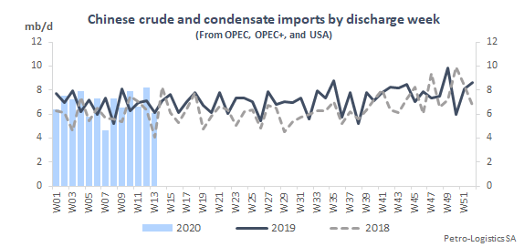 Chinese crude and condensate imports by discharge week (compared to 2018 and 2019)