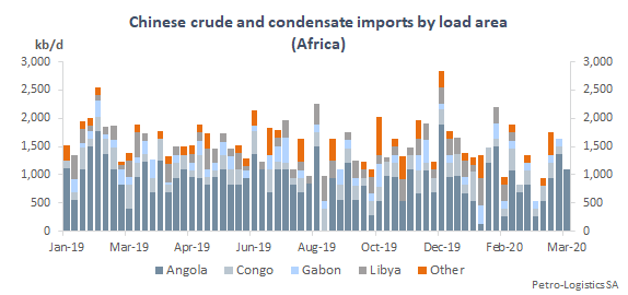 Chinese crude and condensate imports by discharge week (Africa)
