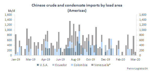 Chinese crude and condensate imports by discharge week (Americas)