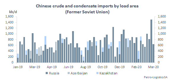 Chinese crude and condensate imports by discharge week (FSU)