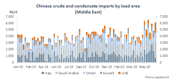 Chinese imports - Middle East