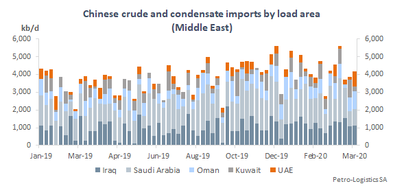 Chinese crude and condensate imports by discharge week (Middle East)