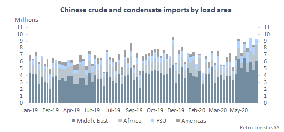 Chinese imports by load area