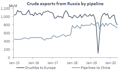 Crude exports from Russia by pipeline