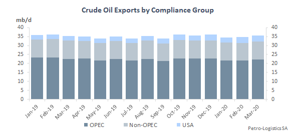 Crude oil exports by compliance group (OPEC, Non-OPEC, USA)