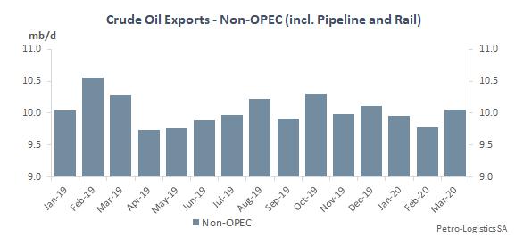 Non-OPEC Crude Oil Exports