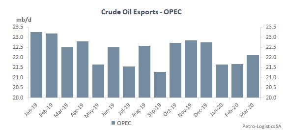 OPEC Crude Oil Exports
