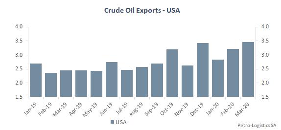 US Gulf Coast Crude Oil Exports