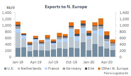 US Gulf Coast Exports to N Europe