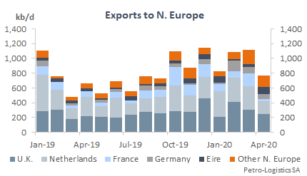 US Gulf Coast Exports to N. Europe
