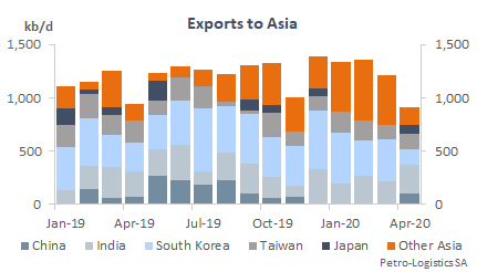 US Gulf Coast Exports to Asia
