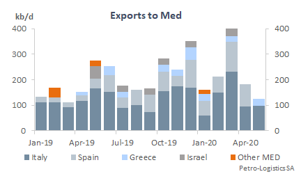 US Gulf Coast Exports to Mediterranean