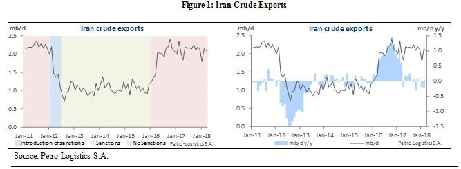 Iran Crude Oil Exports