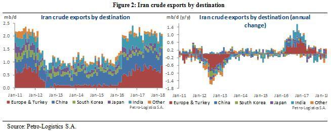 Iran Crude Oil Export Destinations