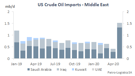 US Imports from the Middle East