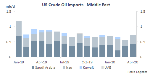 US Crude Oil Imports from the Middle East