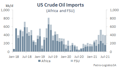 Total US crude oil imports from the Former Soviet Union