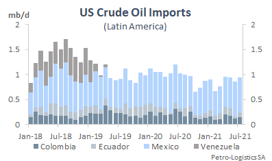 Total US crude oil imports from the Central & Latin America