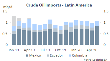US Imports from Latin America