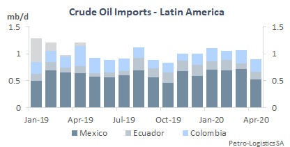 US Crude Oil Imports from Latin America