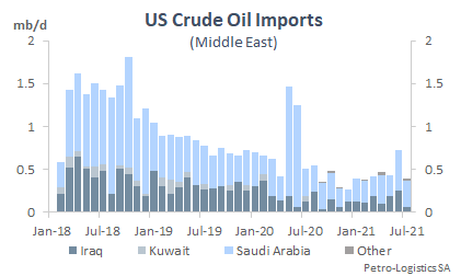 Total US crude oil imports from the Middle East
