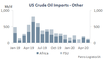 US Imports from other countries