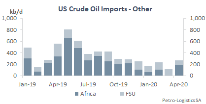 US Crude Oil Imports from other countries