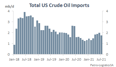 Total US crude oil imports