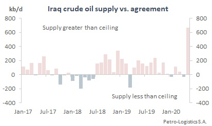 Iraq Compliance with OPEC Agreements (2017 to May 2020)