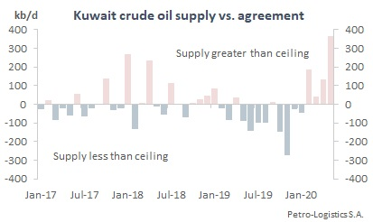 Kuwait Compliance with OPEC Agreements (2017 to May 2020)