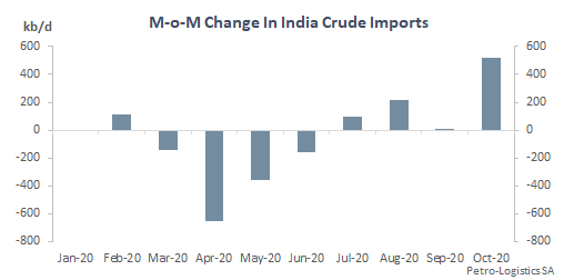 Month-on-month changes in Indian crude imports