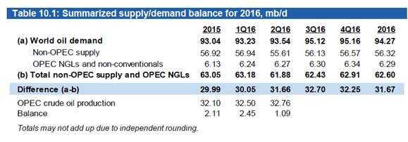 Source: OPEC's September 2016 Monthly Oil Market Report