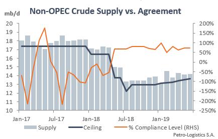 Non-OPEC compliance