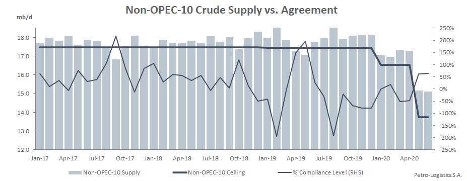 Non-OPEC-10 Compliance: Crude Oil Supply vs Agreement