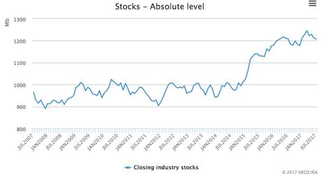 OECD Stocks